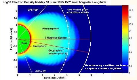 Diagram showing Earth, GPS satellite orbit + 